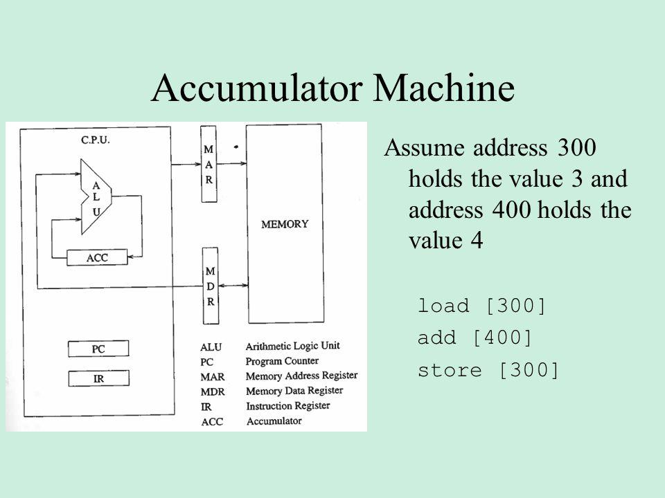 Accumulator Machine Assume address 300 holds the value 3 and address 400 holds the value 4. load [300]